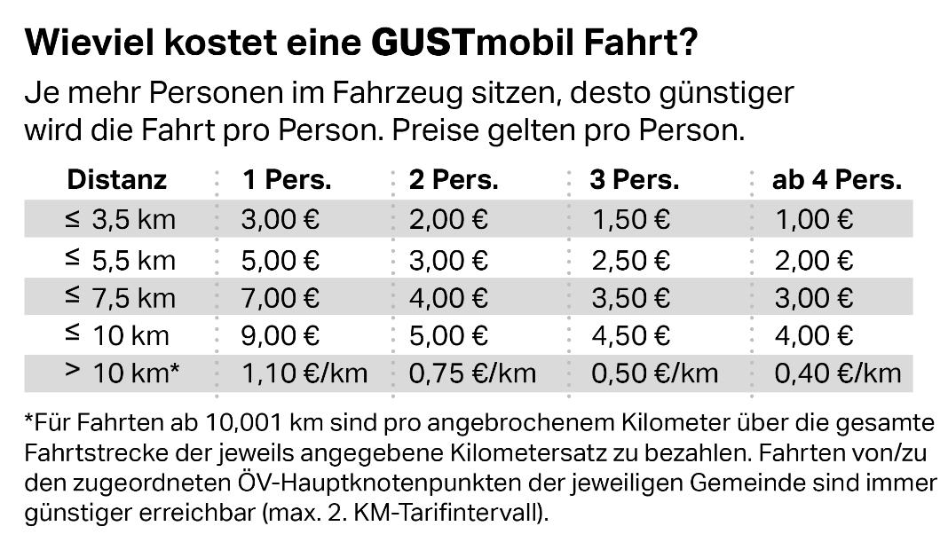Tariftabelle der ISTmobil Region GUSTmobil Graz