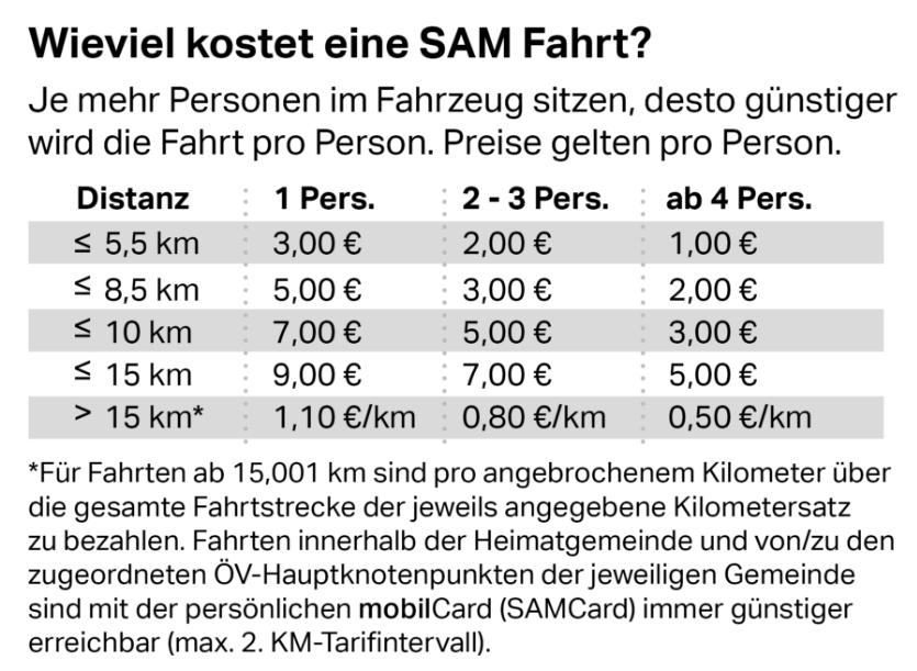 Tariftabelle der ISTmobil Region SAM Sammeltaxi Oststeiermark