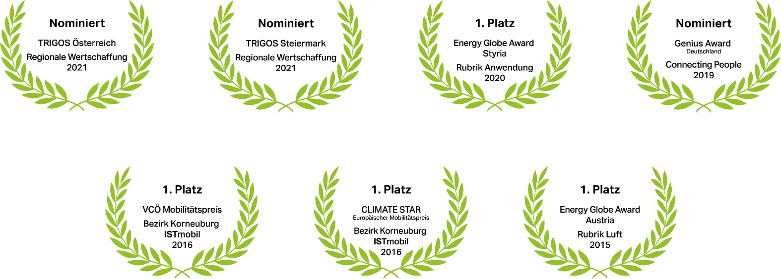 Auszeichnungen von ISTmobil